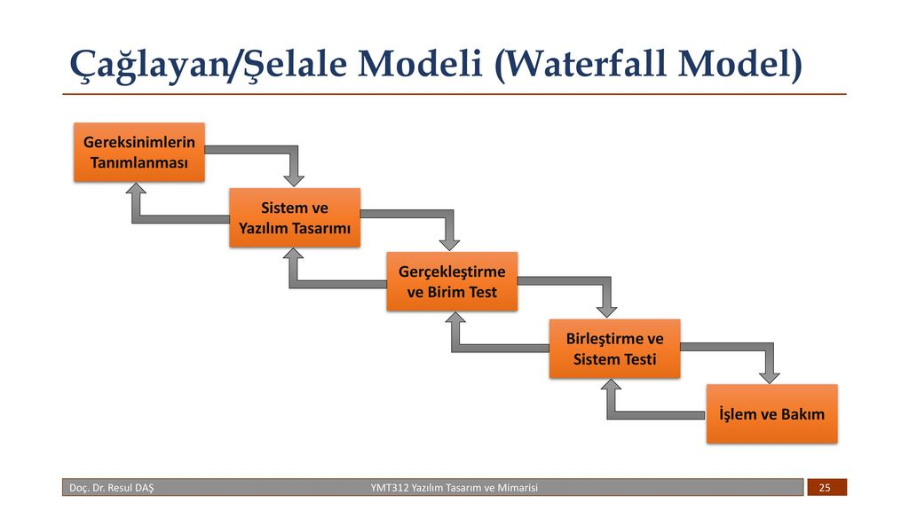 waterfall model in manual testing